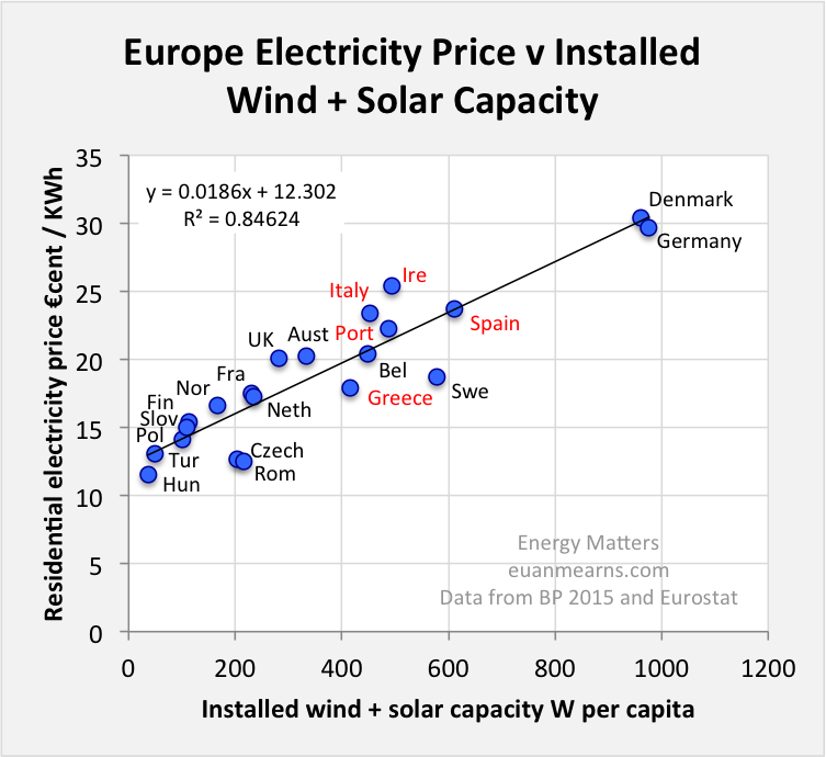 europeelectricprice